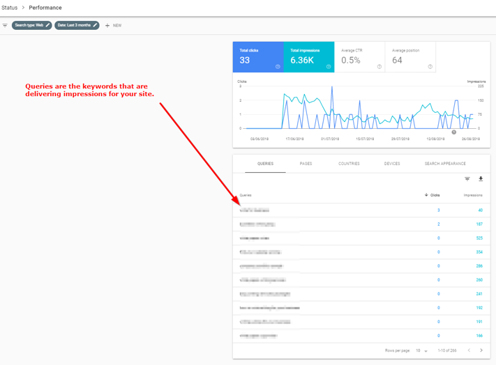 Search Console Queries List