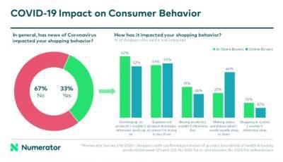 COVID 19 Impact on Consumer Behavior