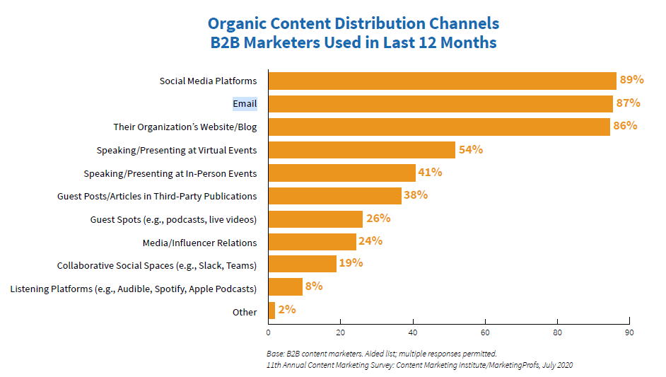 Organic Distribution Channels Used by B2B Marketers 2020